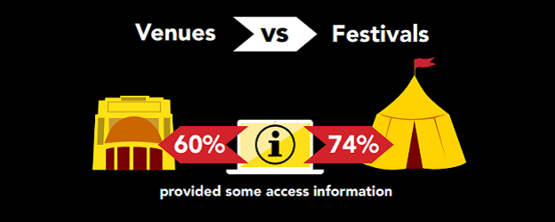 Graphic showing that Festivals are more likely to provide access information than Venues.